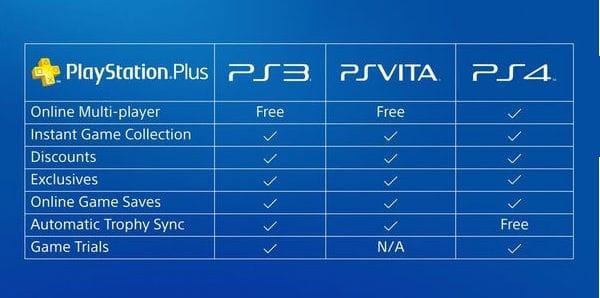 PlayStation Plus 12 Month - Cheap Subscription & Deals