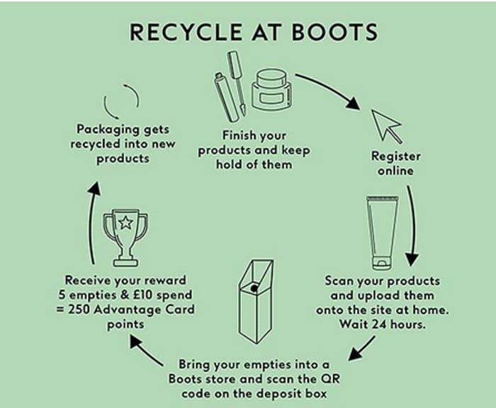 Recycle at Boots Scheme - Get 250 Advantage Points
