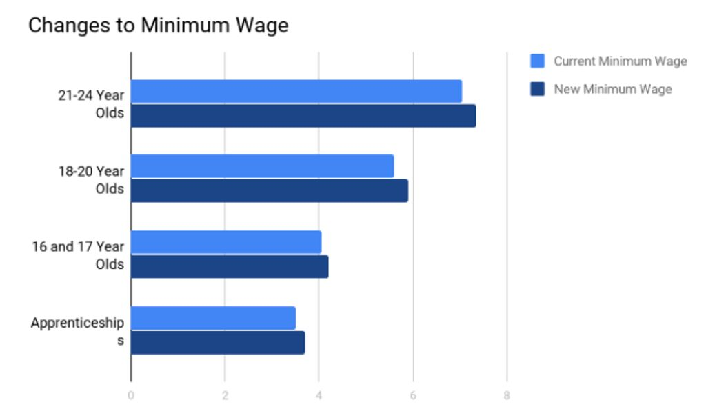 minimum wage at a rise They argued that the negative employment effects of minimum wage laws are minimal if not non-existent for example, they look at the 1992 increase in new jersey's minimum wage, the 1988 rise in california's minimum wage, and the 1990–91 increases in the federal minimum wage.