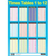 Times Table Poster